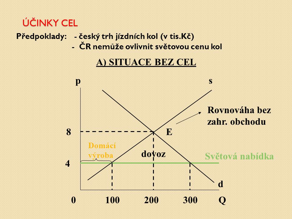 ÚČINKY CEL A) SITUACE BEZ CEL p s Rovnováha bez zahr. obchodu 8 E