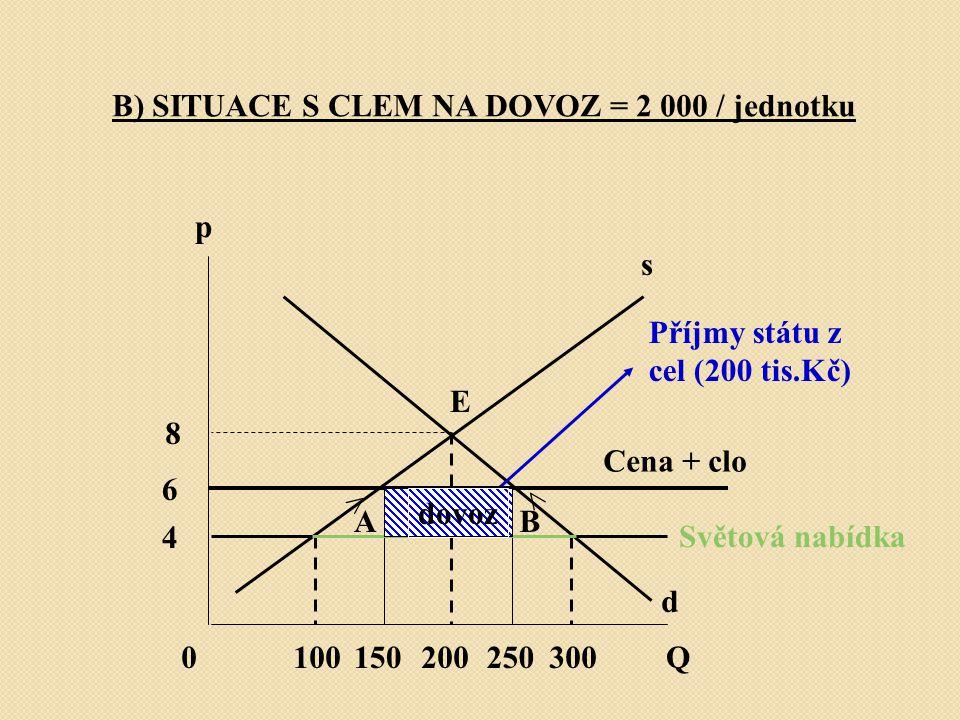 B) SITUACE S CLEM NA DOVOZ = 2 000 / jednotku