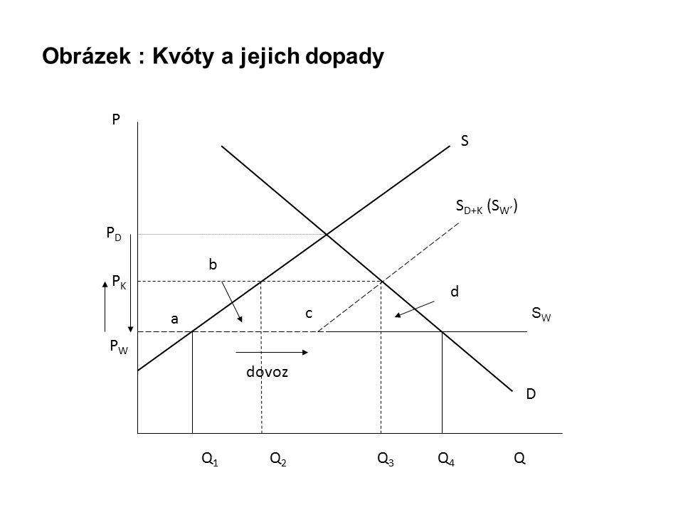 Obrázek : Kvóty a jejich dopady
