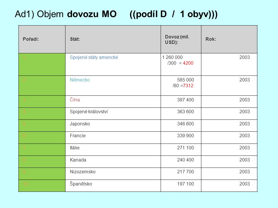 Ad1) Objem dovozu MO ((podíl D / 1 obyv)))