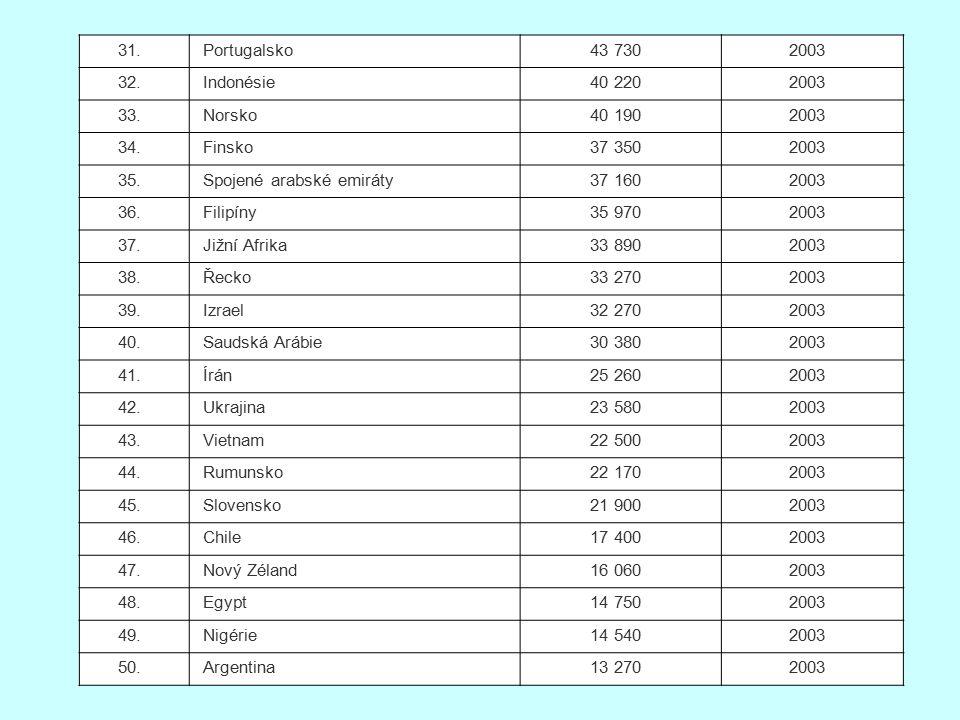 31. Portugalsko. 43 730. 2003. 32. Indonésie. 40 220. 33. Norsko. 40 190. 34. Finsko. 37 350.