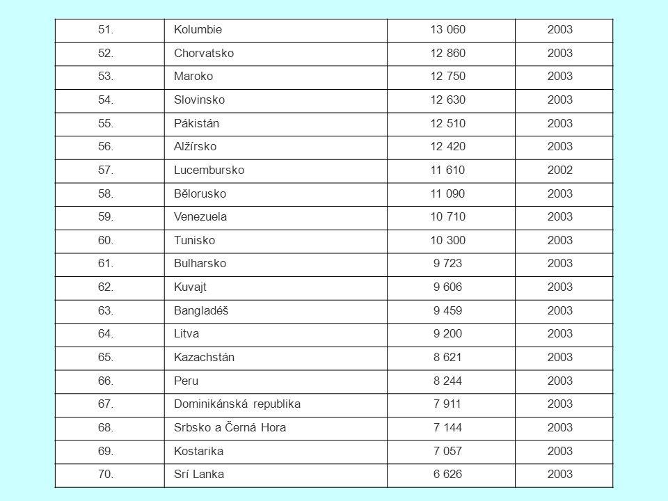 51. Kolumbie. 13 060. 2003. 52. Chorvatsko. 12 860. 53. Maroko. 12 750. 54. Slovinsko. 12 630.