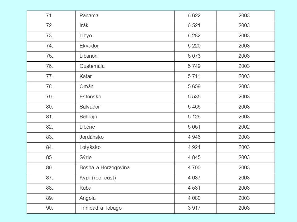 71. Panama. 6 622. 2003. 72. Irák. 6 521. 73. Libye. 6 282. 74. Ekvádor. 6 220. 75. Libanon.