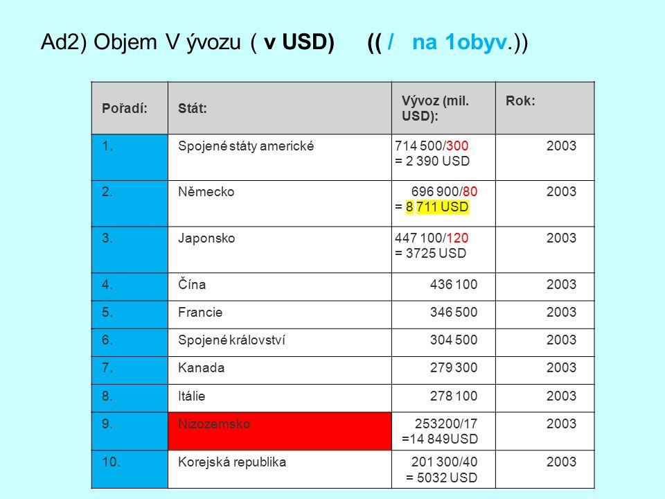 Ad2) Objem V ývozu ( v USD) (( / na 1obyv.))