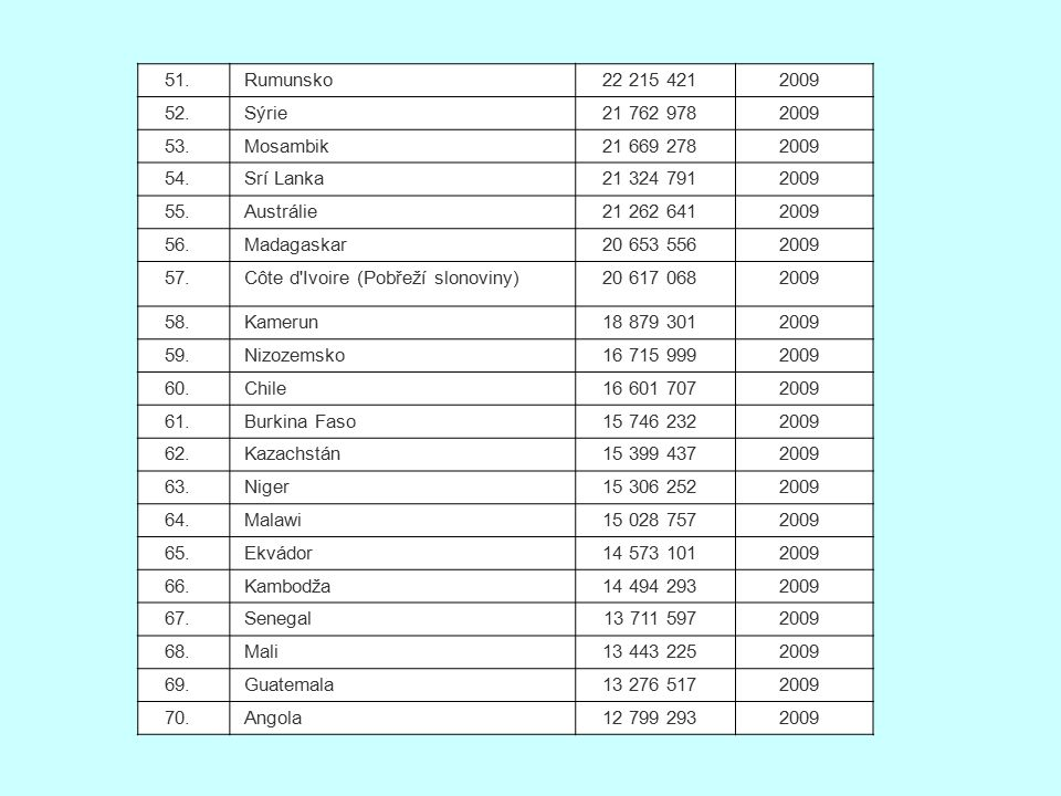 51. Rumunsko. 22 215 421. 2009. 52. Sýrie. 21 762 978. 53. Mosambik. 21 669 278. 54. Srí Lanka.