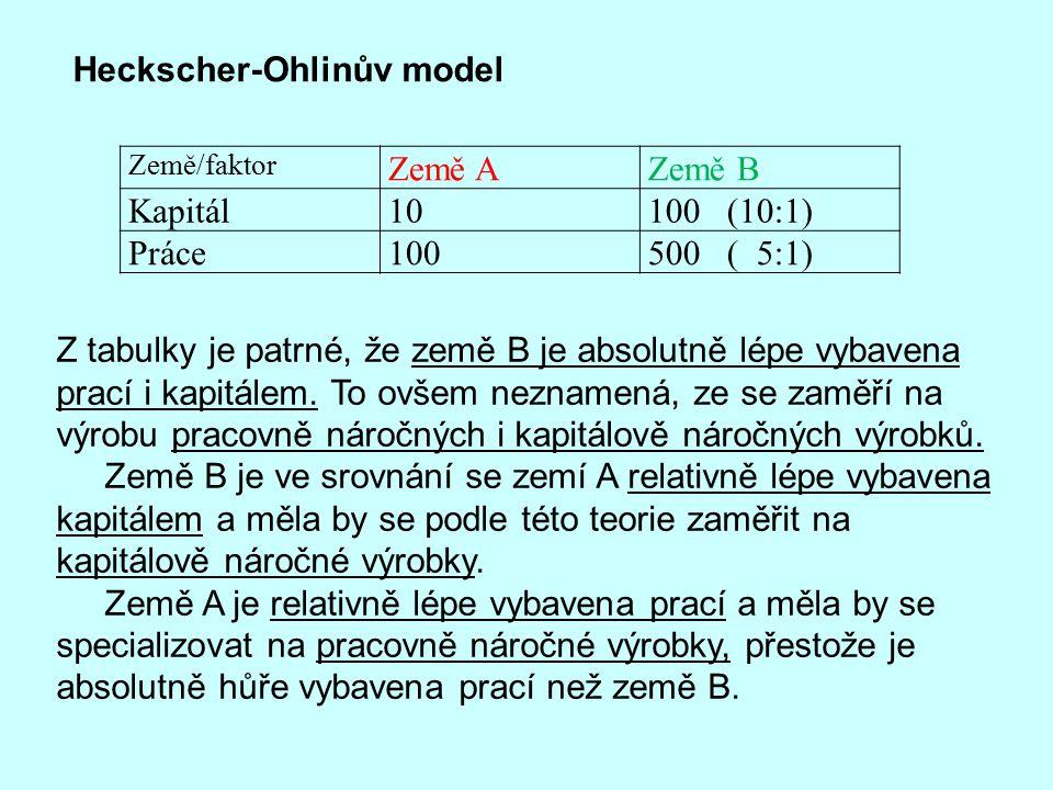 Heckscher-Ohlinův model Země A Země B Kapitál 10 100 (10:1) Práce 100