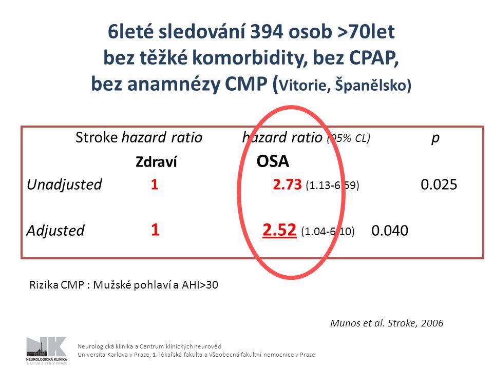 6leté sledování 394 osob >70let bez těžké komorbidity, bez CPAP, bez anamnézy CMP (Vitorie, Španělsko)