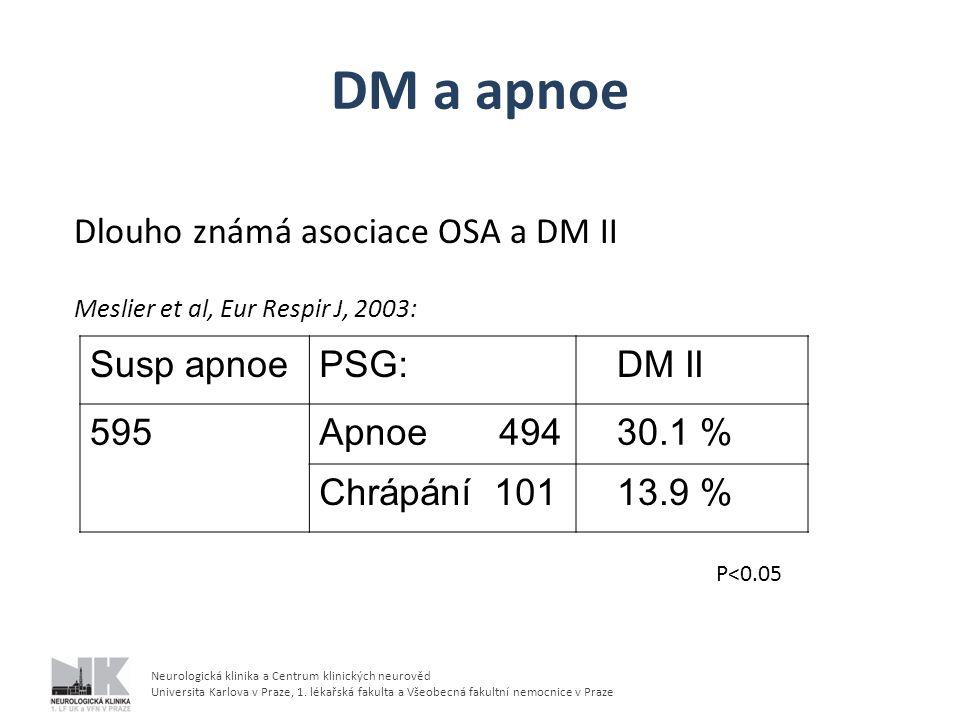DM a apnoe Dlouho známá asociace OSA a DM II Susp apnoe PSG: DM II 595