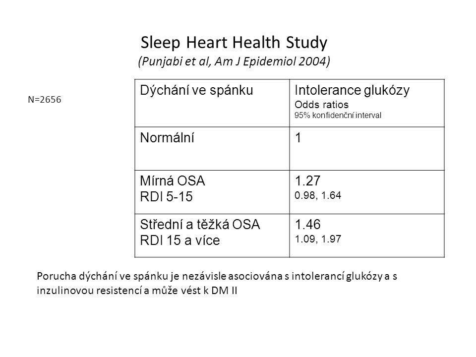 Sleep Heart Health Study (Punjabi et al, Am J Epidemiol 2004)