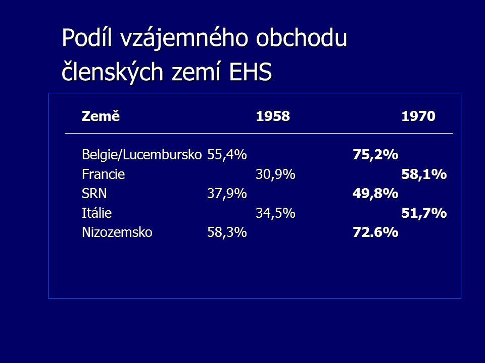 Podíl vzájemného obchodu členských zemí EHS