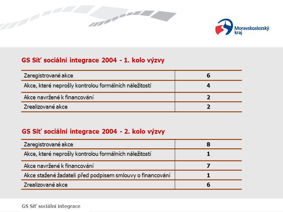 GS Síť sociální integrace 2004 - 1. kolo výzvy