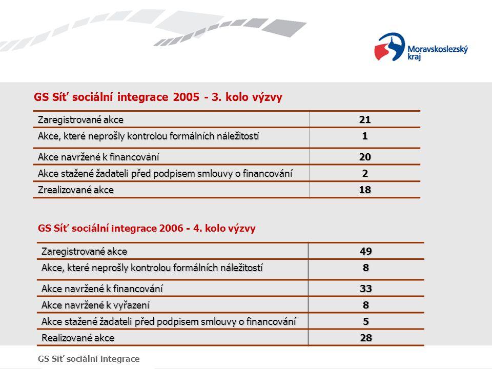GS Síť sociální integrace 2005 - 3. kolo výzvy