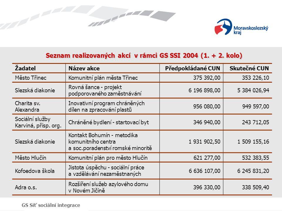 Seznam realizovaných akcí v rámci GS SSI 2004 (1. + 2. kolo)