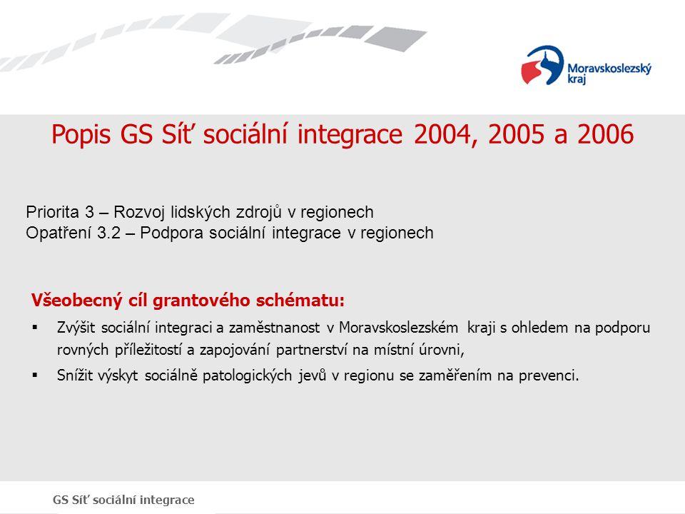 Popis GS Síť sociální integrace 2004, 2005 a 2006