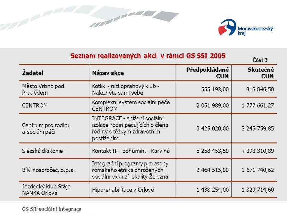 Seznam realizovaných akcí v rámci GS SSI 2005