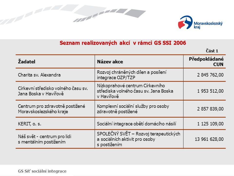 Seznam realizovaných akcí v rámci GS SSI 2006