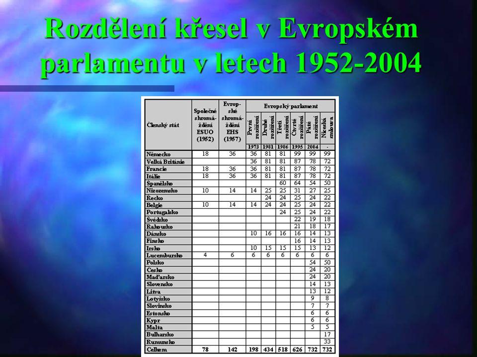Rozdělení křesel v Evropském parlamentu v letech 1952-2004