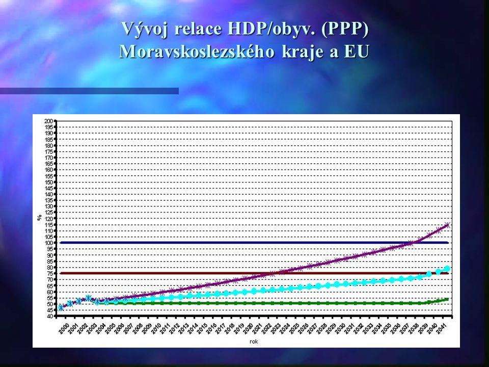 Vývoj relace HDP/obyv. (PPP) Moravskoslezského kraje a EU