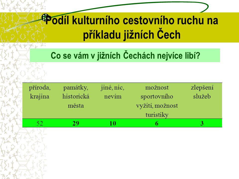 Podíl kulturního cestovního ruchu na příkladu jižních Čech