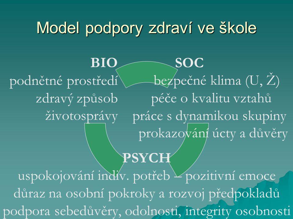 Model podpory zdraví ve škole