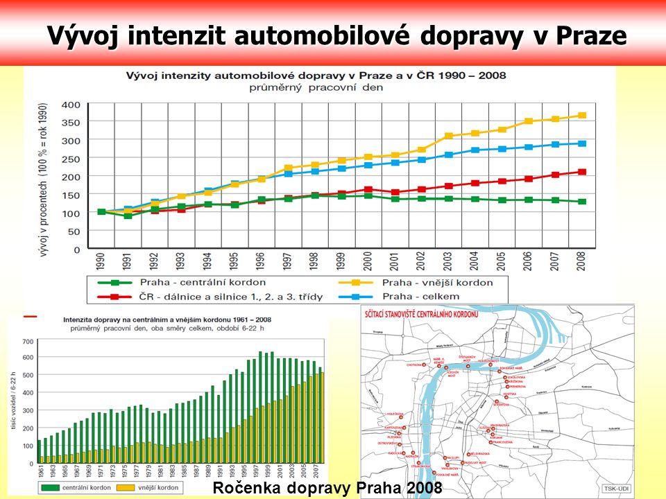 Vývoj intenzit automobilové dopravy v Praze