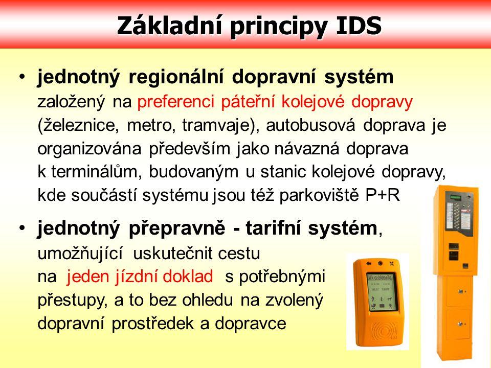 Základní principy IDS