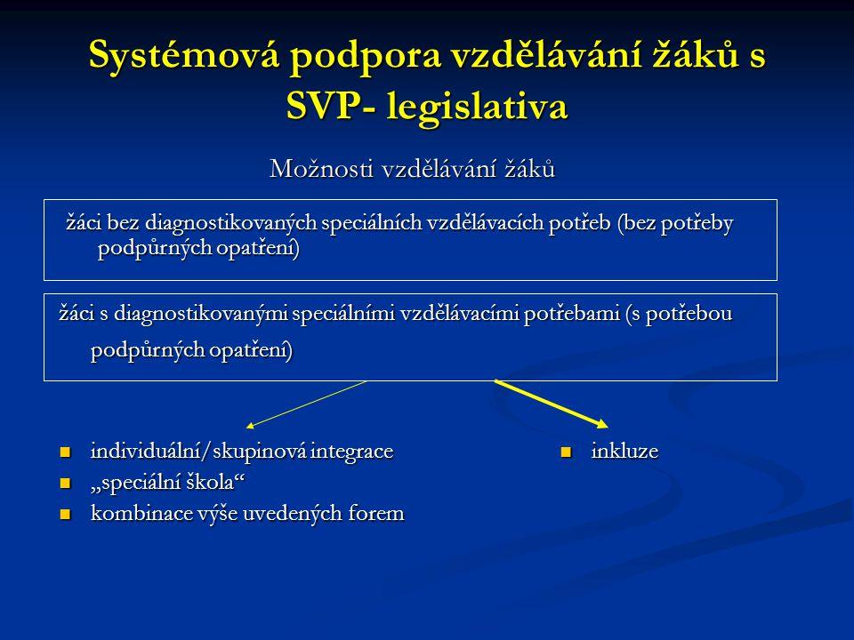 Systémová podpora vzdělávání žáků s SVP- legislativa