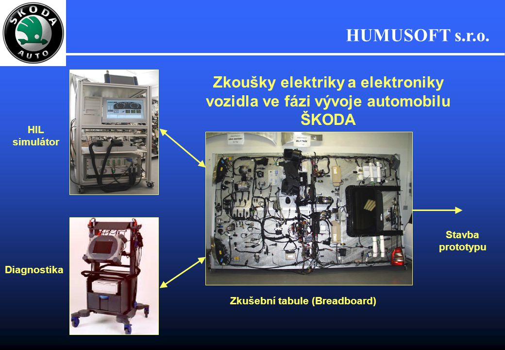 Zkoušky elektriky a elektroniky vozidla ve fázi vývoje automobilu ŠKODA