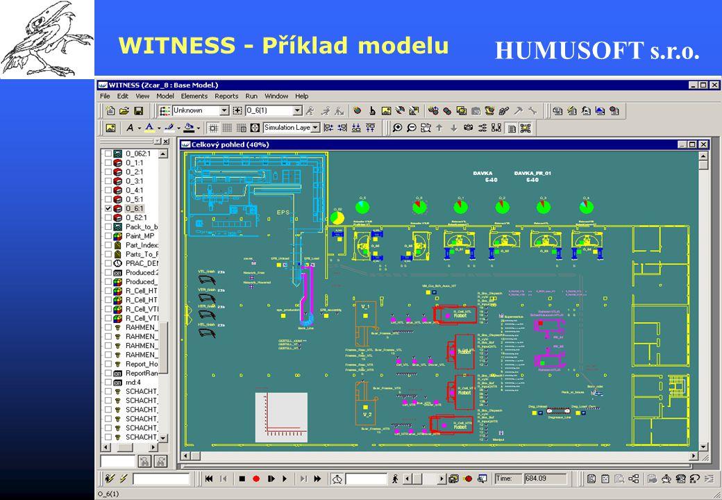 WITNESS - Příklad modelu