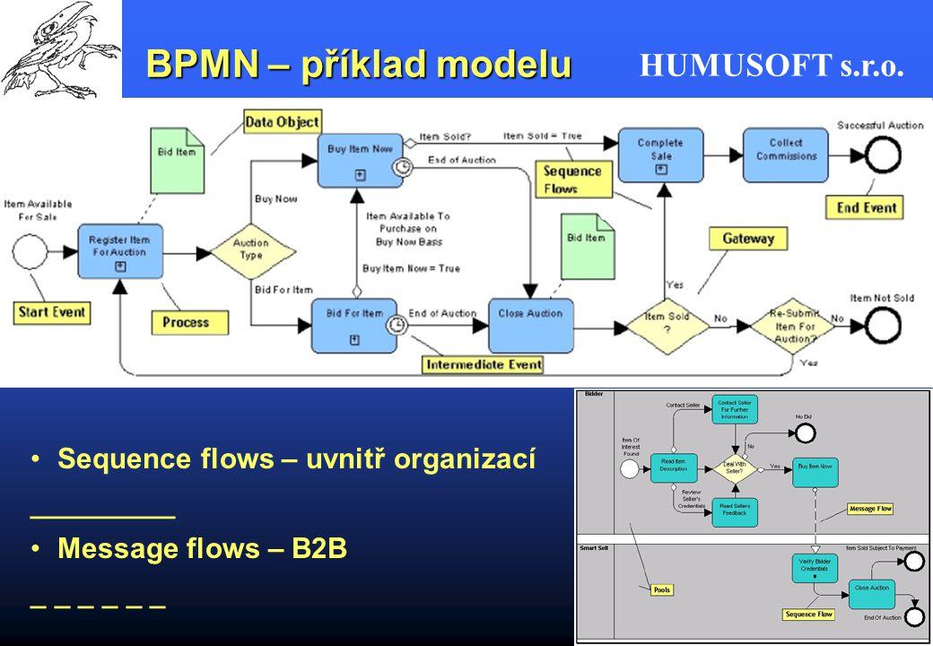BPMN – příklad modelu Sequence flows – uvnitř organizací _________
