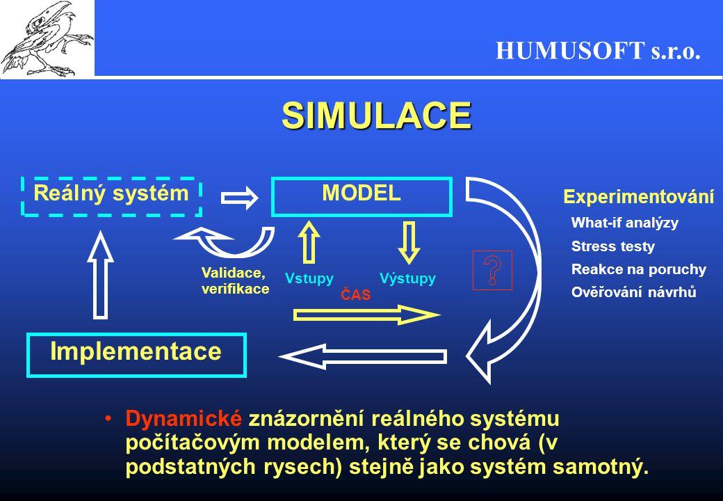 SIMULACE Implementace Reálný systém MODEL