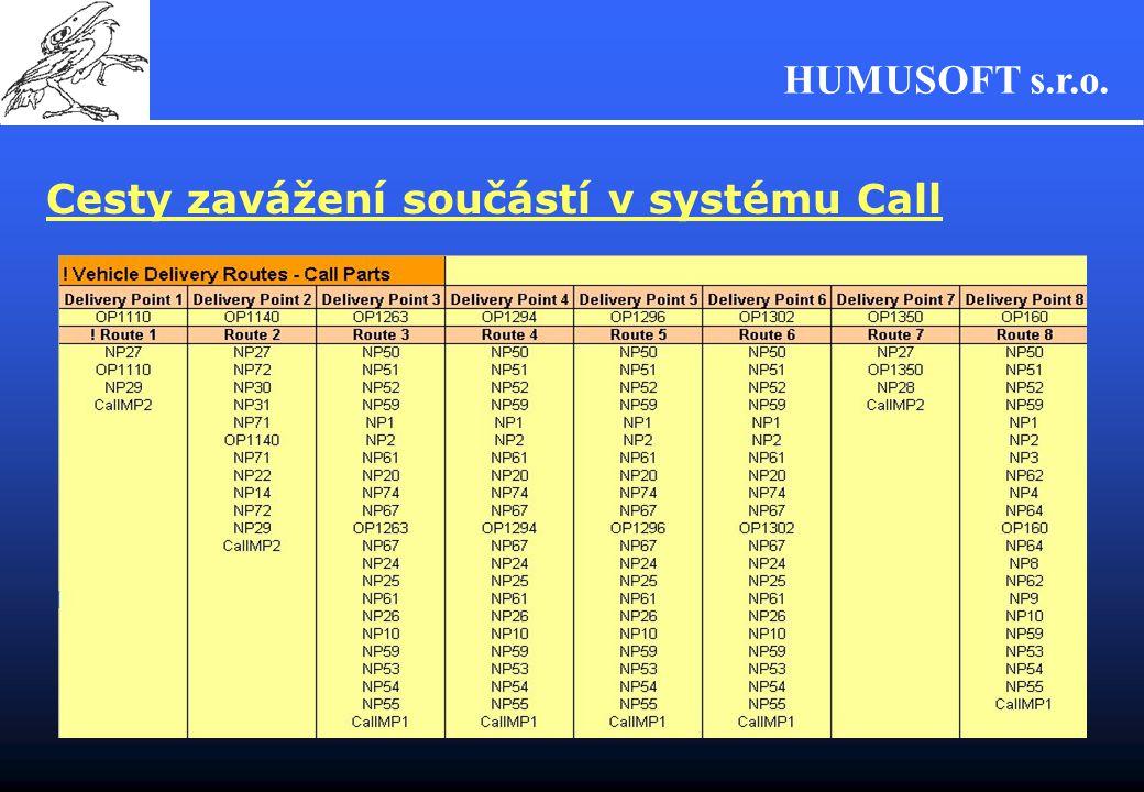 Cesty zavážení součástí v systému Call