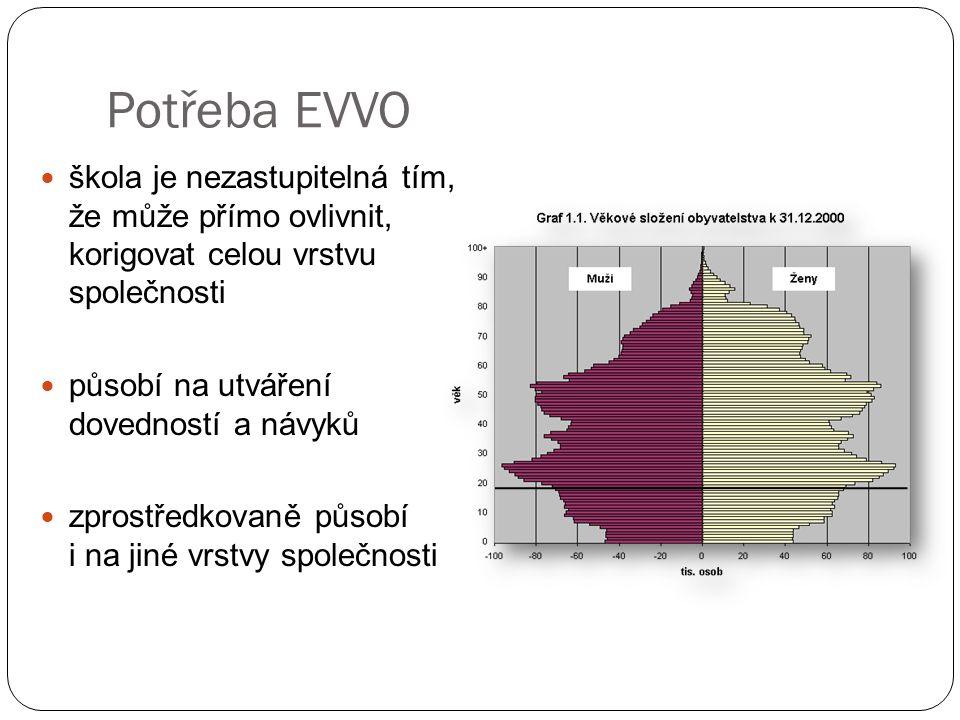 Potřeba EVVO škola je nezastupitelná tím, že může přímo ovlivnit, korigovat celou vrstvu společnosti.