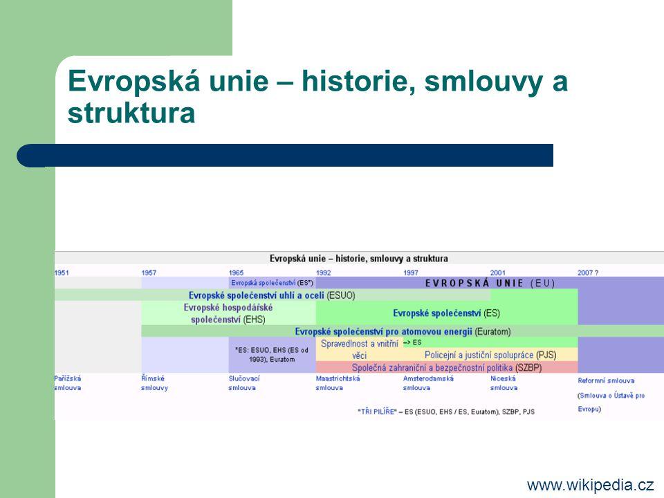 Evropská unie – historie, smlouvy a struktura