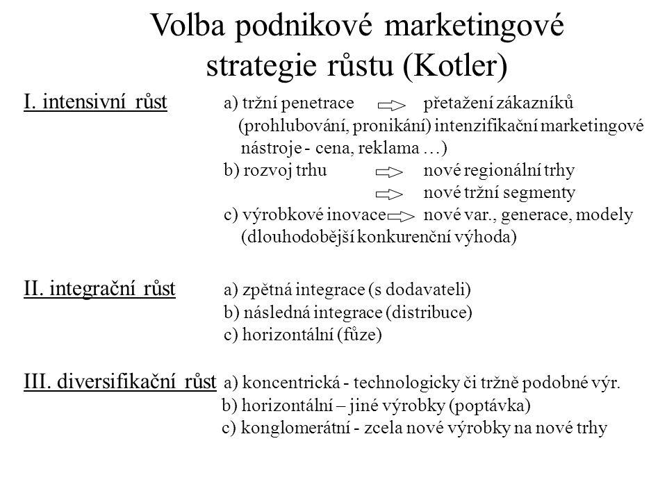 Volba podnikové marketingové strategie růstu (Kotler)