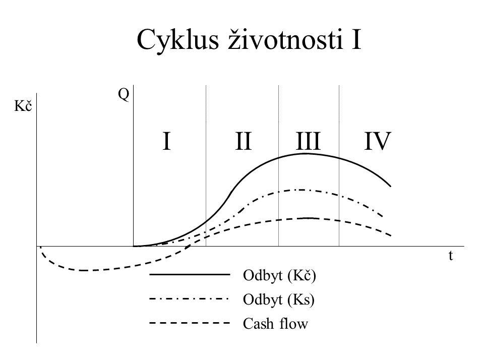 Cyklus životnosti I Q Kč I II III IV t Odbyt (Kč) Odbyt (Ks) Cash flow