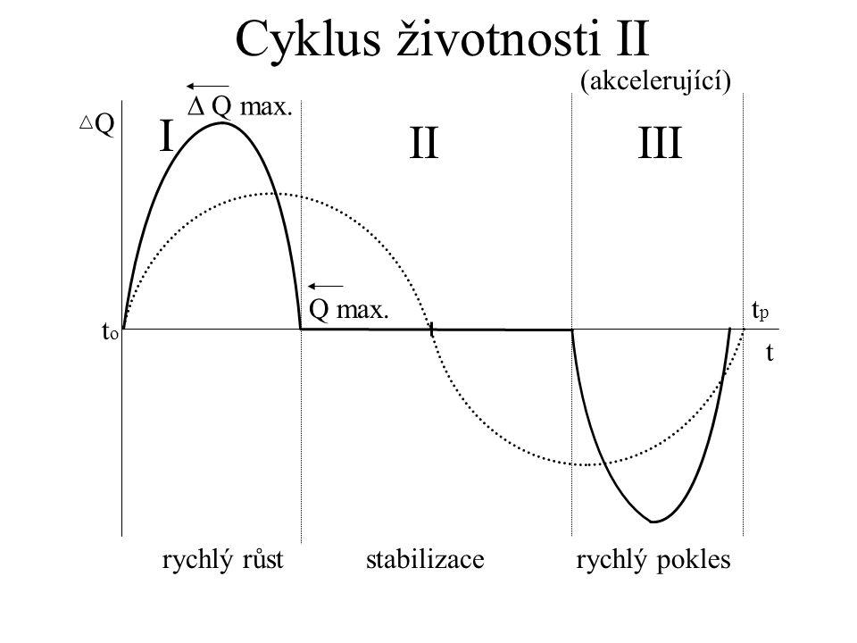 Cyklus životnosti II I II III (akcelerující)  Q max. Q Q max. tp to t