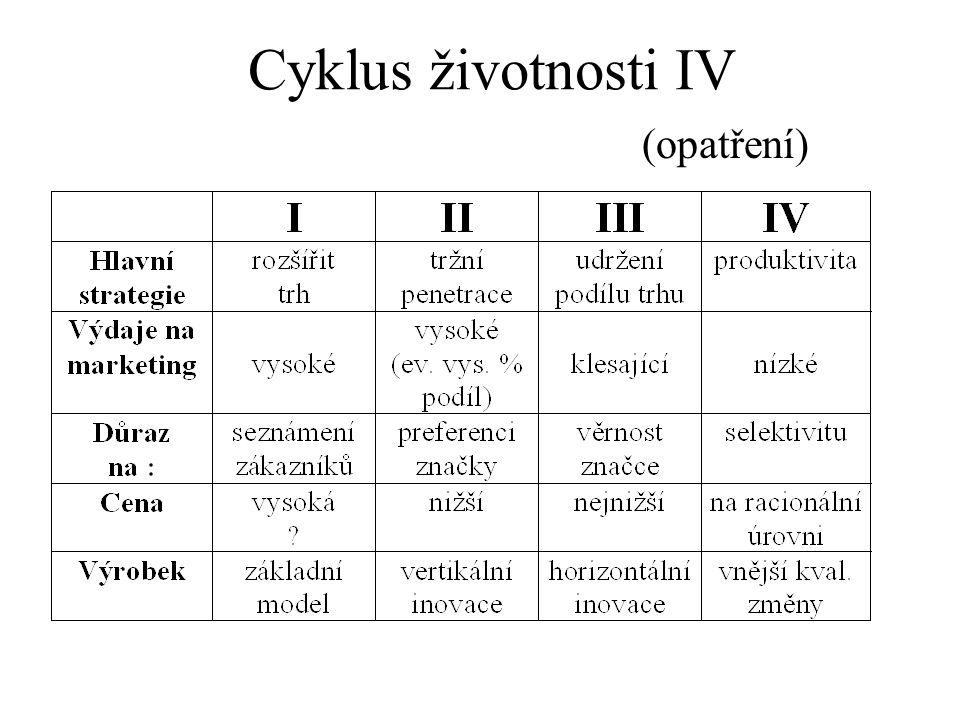 Cyklus životnosti IV (opatření)