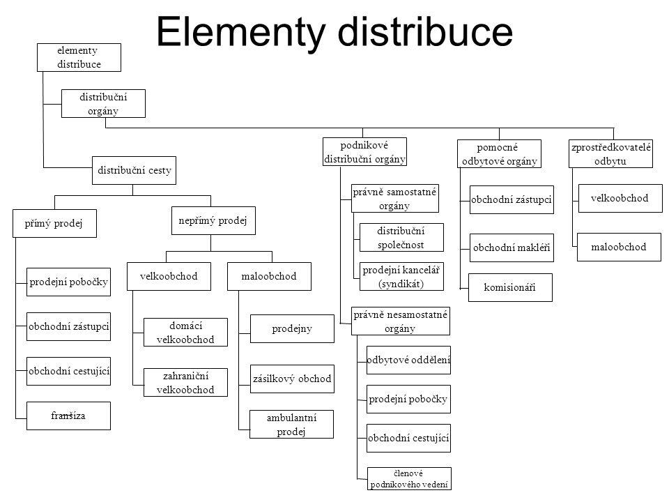 Elementy distribuce elementy distribuce distribuční orgány podnikové