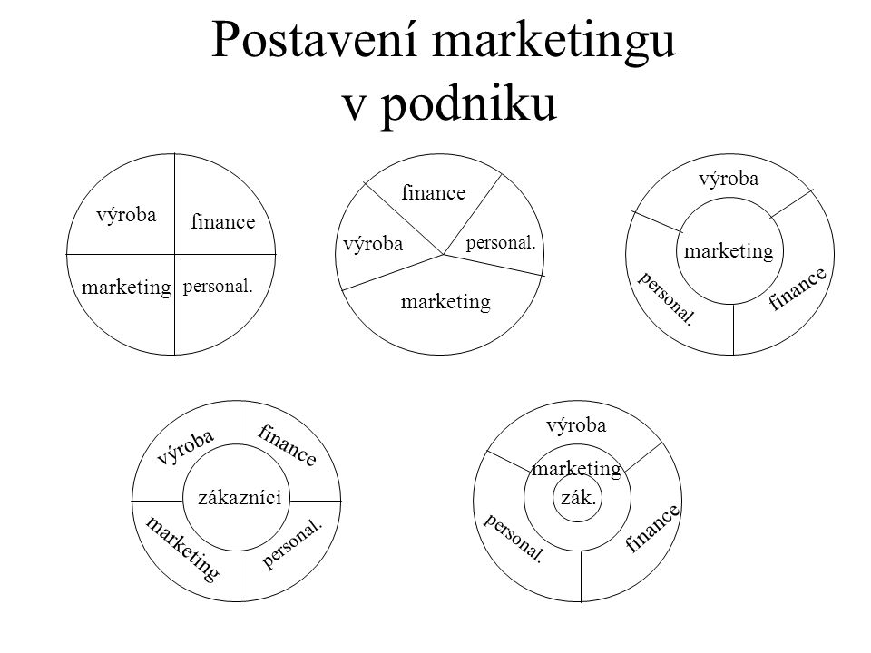 Postavení marketingu v podniku výroba finance výroba finance výroba