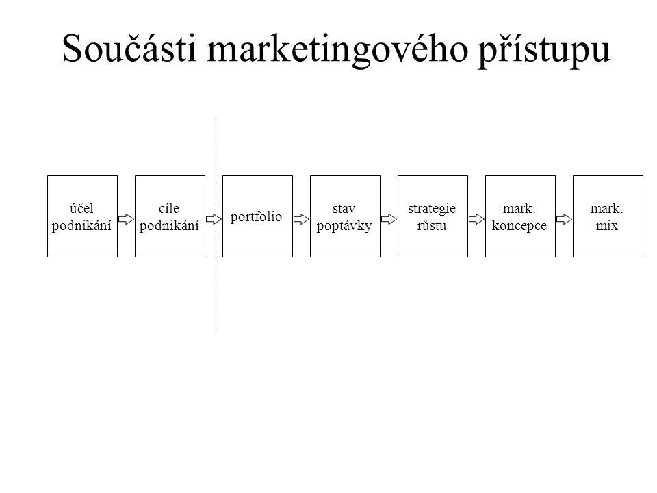 Součásti marketingového přístupu