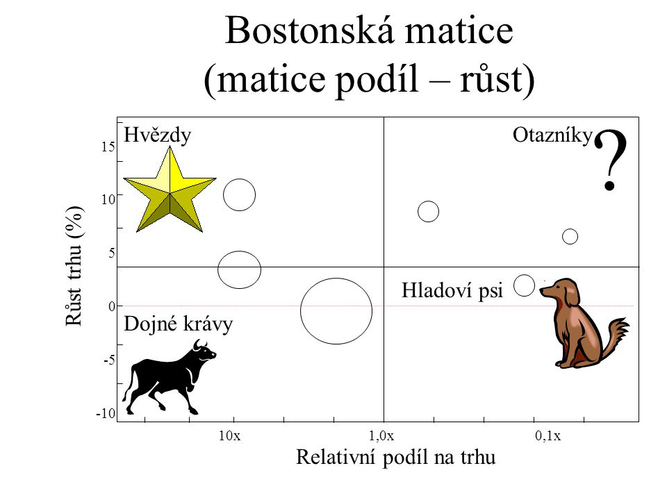 Bostonská matice (matice podíl – růst) Hvězdy Otazníky Růst trhu (%)