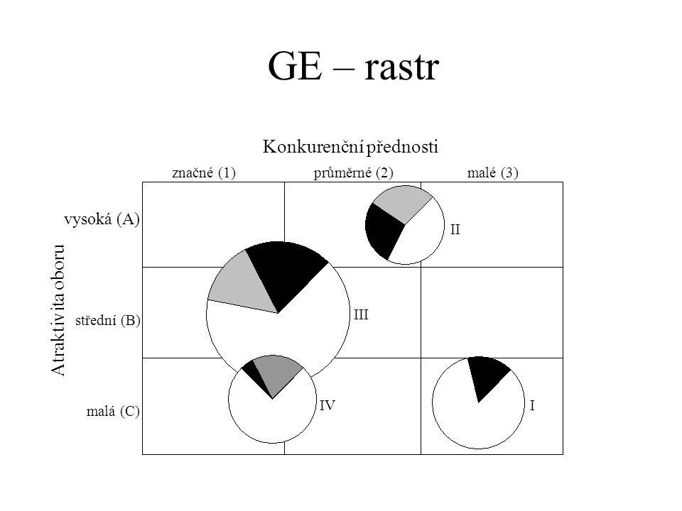 GE – rastr Konkurenční přednosti Atraktivita oboru vysoká (A)