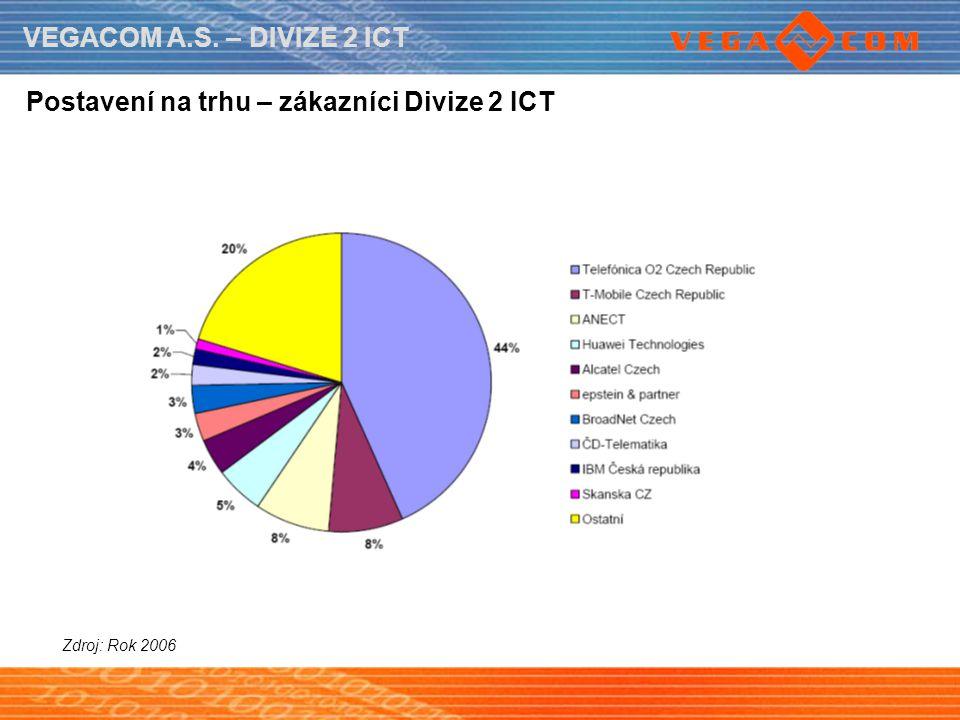 Postavení na trhu – zákazníci Divize 2 ICT