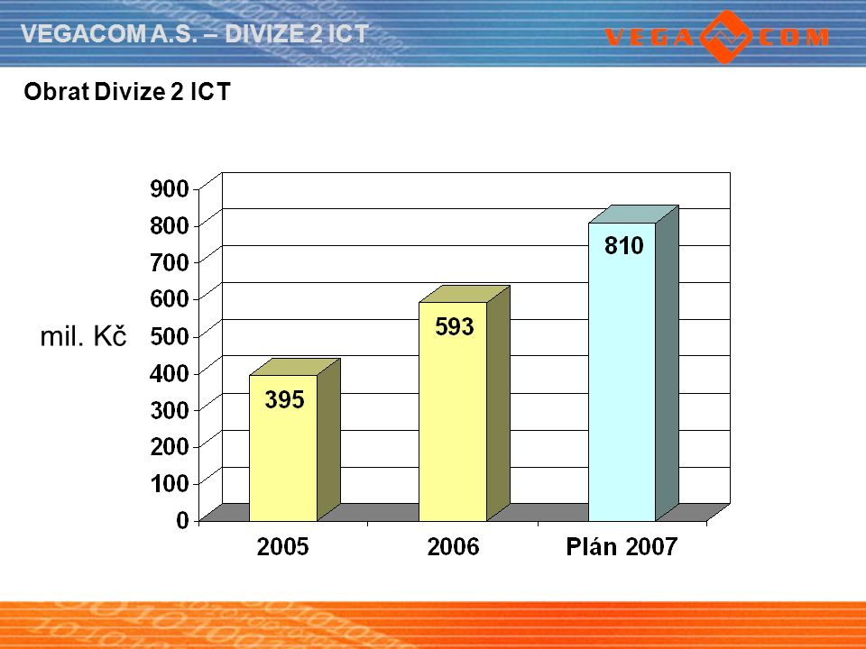 Obrat Divize 2 ICT mil. Kč