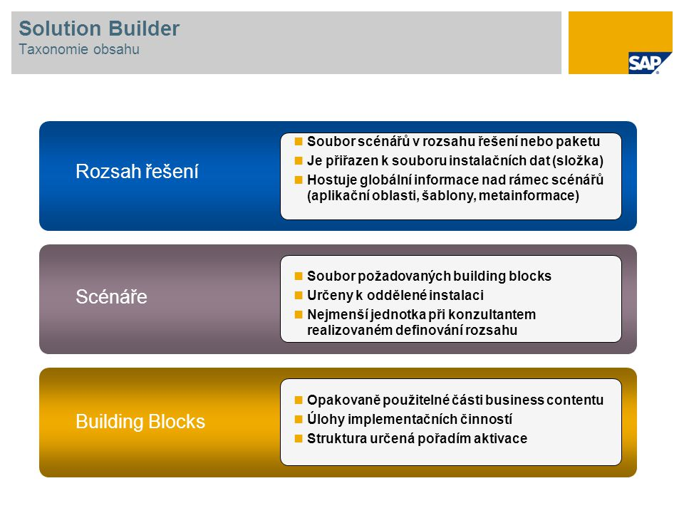 Solution Builder Taxonomie obsahu