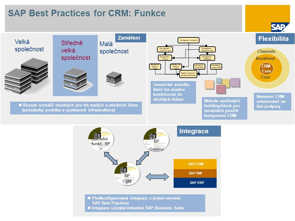 SAP Best Practices for CRM: Funkce