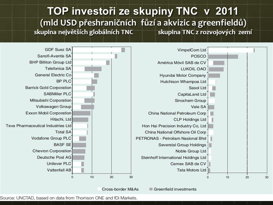 TOP investoři ze skupiny TNC v 2011 (mld USD přeshraničních fůzí a akvizic a greenfieldů) skupina největších globálních TNC skupina TNC z rozvojových zemí