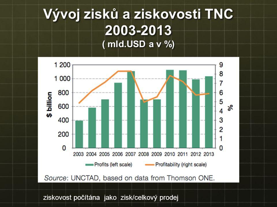 Vývoj zisků a ziskovosti TNC 2003-2013 ( mld.USD a v %)