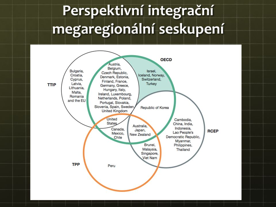 Perspektivní integrační megaregionální seskupení